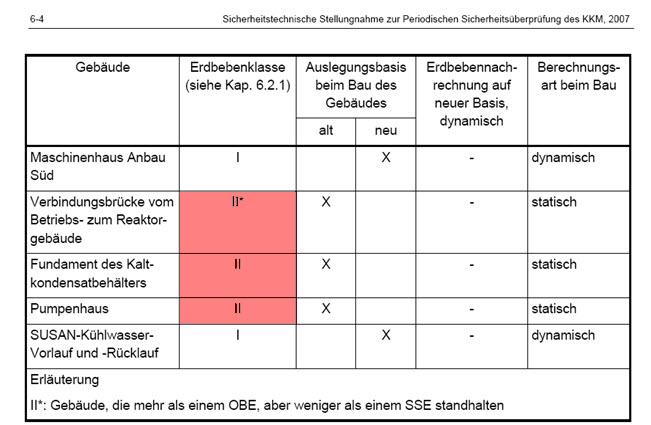 Unregelmässigkeiten beim EU Stresstest Report des AKW Mühleberg